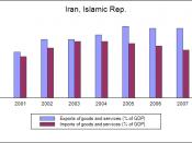 English: Balance of trade, Iran (2000-2007). Historical data: World Bank.