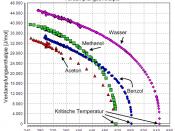 English: Heat of Vaporization of Water, Methanol, Benzene, and Acetone. Data taken from Dortmund Data Bank. German labels. Deutsch: Verdampfungsenthalpie von Wasser, Methanol, Benzol und Aceton. Daten stammen aus der Dortmunder Datenbank. Deutsche Beschri