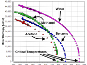 English: Temperature dependence of the heat of vaporization of Benzene, Acetone, Methanol, and Water. Data taken from Dortmund Data Bank Deutsch: Temperaturabhängigkeit der Verdampfungswärme von Benzol, Aceton, Methanol und Wasser. Daten stammen aus der D