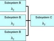 Reliability Block Diagram