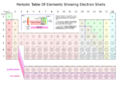 Periodic table of elements showing electron shells