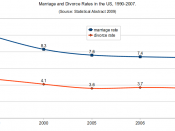 English: Marriage and divorce rates in the US, 1990-2007. Source: Statistical Abstract, 2009.