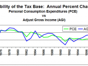 Stability of the Tax Base: A comparison of Personal Consumption Expenditures and Adjusted Gross Income.