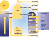 Ocean thermal energy conversion diagram and applications