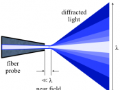 English: Diagram illustrating near field optics. Diffraction of light coming from NSOM fiber probe. Showing wavelength of light and the near-field.