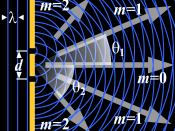 Generation of an interference pattern from two-slit diffraction