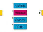 Roman Jakobson's Theory of Communication