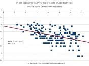 Scatter plot of ln of the crude death rate vs. ln of real per capita GDP (2005 constant international $). Based on data from World Development Indicators