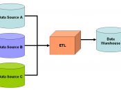 Figure 1: Simple schematic for a data warehouse. The ETL process extracts information from the source databases, transforms it and then loads it into the data warehouse.