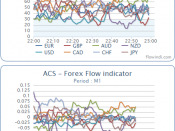 Relative and Absolute currency strength indicators