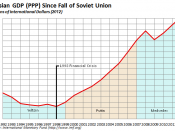 Russian economy since fall of the Soviet Union (2008 international dollars)