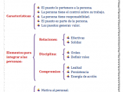 Español: Cuadro Sinoptico de Empowerment