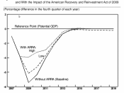 CBO estimates of the impact of the stimulus on GDP