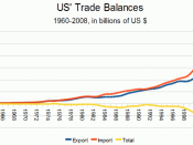 English: U.S. Trade in Goods and Services - Balance of Payments (BOP) Basis