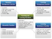 English: Major Functions of Digital Textbook