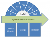 System Development Methodology, or SDM2. The seven phases of system development are listed across the top; IP = information planning, DS = definition study, BD = basic design, DD = detailed design, R = realisation, I = implementation, and O&S = Operation