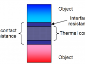 English: Illustrates the difference between thermal conductivity of thermal interface materials and thermal contact resistance.