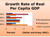 English: Growth rate of Real Per Capita GDP