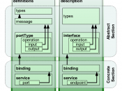 English: Comparison and analogies between WSDL 1.1 and 2.0 structures.
