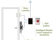 English: Access control door wiring when using intelligent readers