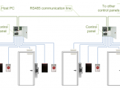 English: Access control system diagram, using serial controllers