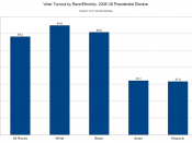 English: This is a chart illustrating voter turnout in the 2008 U.S. Presidential Election by race/ethnicity. The data come from the U.S. Census Bureau.