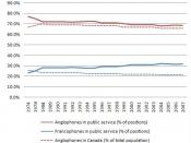 English: Chart showing trends of Anglophone and Francophone participation in the public service of Canada.