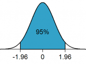 Standard normal distribution shading area between -1.96 and 1.96