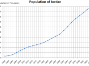 Graph showing the population of Jordan since 1960.