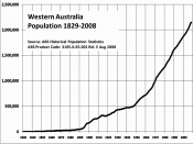 Population of Western Australia from 1829 to 2008 based on data from Australian Bureau of Statistics http://abs.gov.au/AUSSTATS/abs@.nsf/productsbyCatalogue/632CDC28637CF57ECA256F1F0080EBCC?OpenDocument