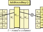 עברית: AES Add Round Key procedure