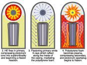 Teller-Ulam device firing sequence