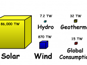 English: Useful energy (exergy) in surface incident solar radiation, wind, hydro and geothermalhttp://gcep.stanford.edu/research/exergycharts.html compared to global consumption - Energy Information Administration (in 2004, 447.605 Quadrillion btu/yr = 14