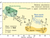 English: relative abundance of elements in Earth's crust graphic