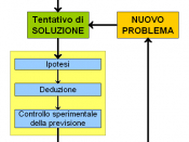 English: Pattern of scientific method (deductive reasoning) Italiano: Schema del metodo scientifico (processo deduttivo)