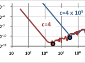 English: Difference in root of quadratic equation using Excel. x^2 + b x + c = 0 as a function of b for two values of c; the direct evaluation of the quadratic formula is compared with the approximation for widely spaced roots, which doesn't have a round-