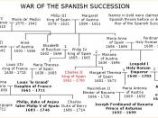 A family tree showing the relationships of the various claimants to Charles II of Spain.