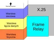 warstwy w Frame Relay