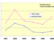 English: Puerperal fever yearly mortality rates for the First and Second Clinic at the Vienna General Hospital 1841-1846. The First Clinic evidently has the larger mortality rate.