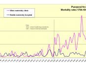 English: Yearly puerperal fever mortality rates 1784-1849 in Wien and Dublin. Semmelweis seeks to demonstrate that the advent of pathological anatomy in Wien in 1823, and consequently the increase in number of conducted autopsies, is correllated to the in