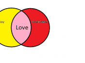 English: The theory of love