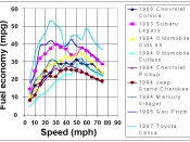 English: Steady speed fuel economy 1997 study
