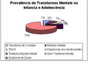 English: Prevalence of mental disorder in child and adolescence Português: Prevalência de Transtornos Mentais na Infância e Adolescência