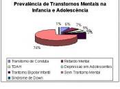 English: Prevalence of mental disorder in child and adolescence Português: Prevalência de Transtornos Mentais na Infância e Adolescência