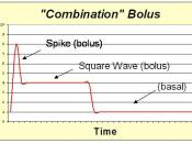 English: Combo bolus