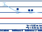 English: d-ROMs Test and antioxidants Italiano: d-ROMs Test e trattamenti antiossidanti