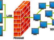 Simulação da participação de um Firewall entre uma LAN e uma WAN Français : Schéma d'un pare-feu entre un LAN et un WAN