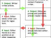 English: Traditional freelance writer work system.