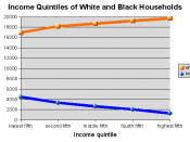 Income Quintiles of White and Black Households