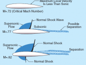 Transonic flow patterns on an airfoil showing flow patterns at and above critical Mach number